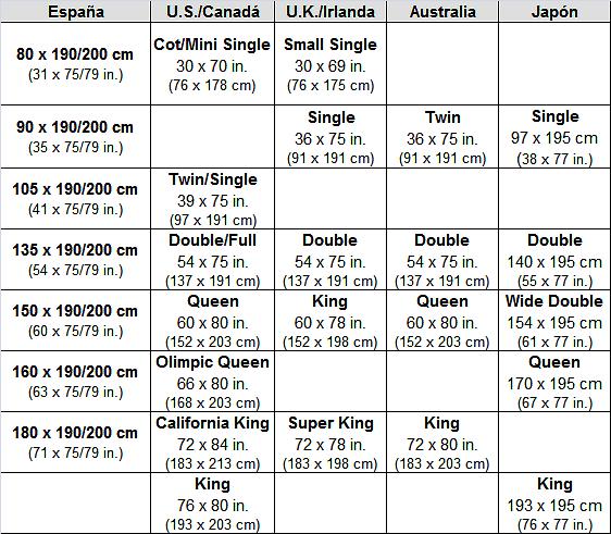 Medidas de colchones cu l es la medida adecuada para ti for Cuales son las medidas de un colchon king size