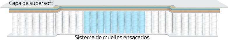 The mattress top sales of Colchones Aznar