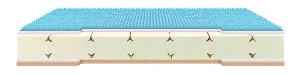 Estas perforaciones van orientadas desde la parte de contacto del núcleo con tu cuerpo, hasta la parte que apoya en la base, generando flujos de aireación constante