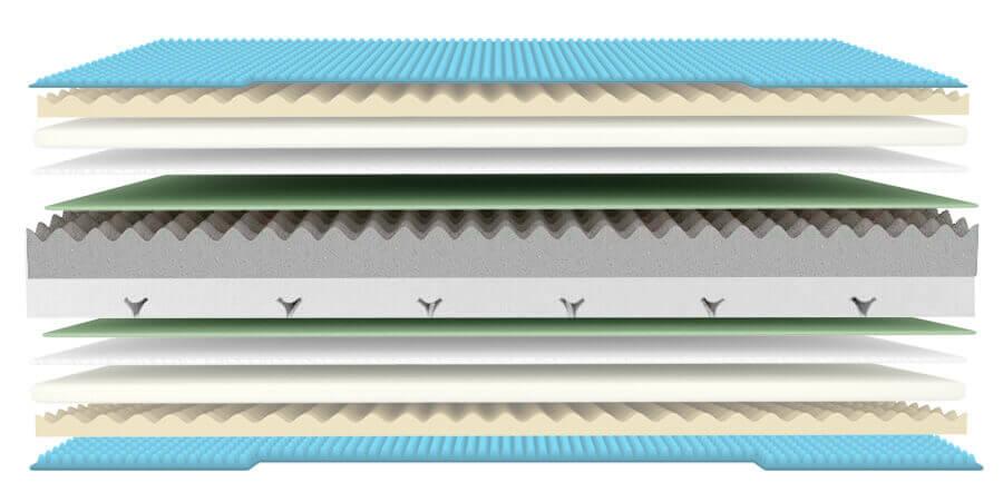 Triumph es el núcleo tricapa, con máxima ergonomía progresiva y 7 zonas de confort que cuidan de tu cuerpo.